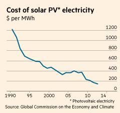 cost pv graph