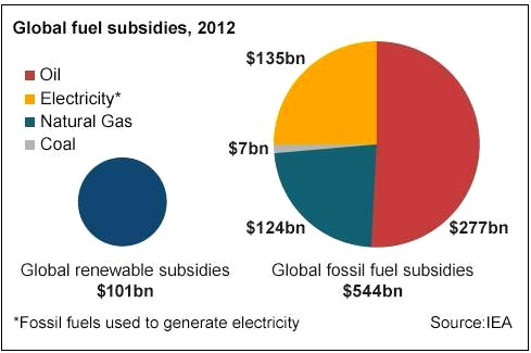 global fuel subsidies
