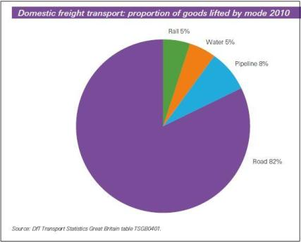 1domestic freight pie chart