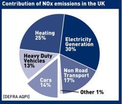 NOX emissions uk
