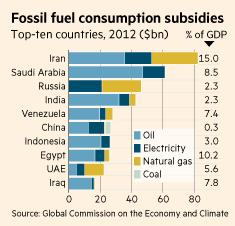 global-fossil-fuel-subsidies-graph