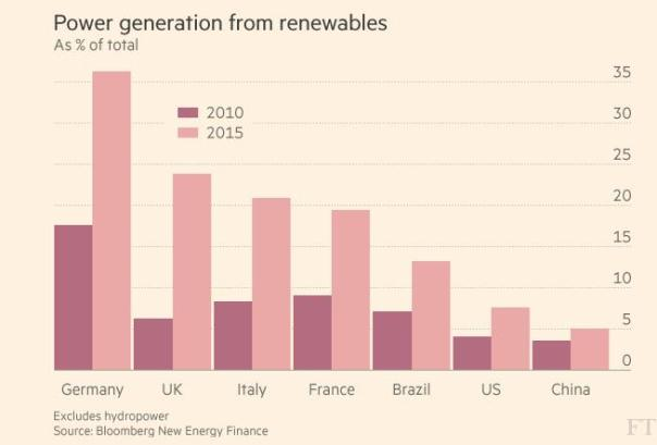 renewables-en-gen-2010-2015-graphic
